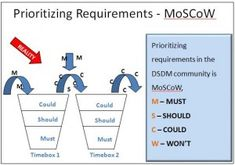 MoSCoW Prioritization in Agile, know more: http://bit.ly/JwHbwZ