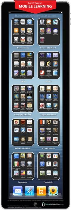 IPAD Apps by subject