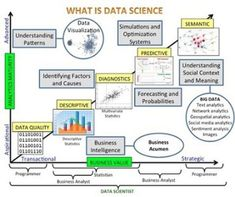 """Chuck Brooks on LinkedIn: """"What Is Data Science (Infographic… Social Media Analytics, Data Analytics, Blockchain, What Is Data Science, Machine Learning Deep Learning, Sentiment Analysis, Data Quality, Material Science, Business Intelligence"""
