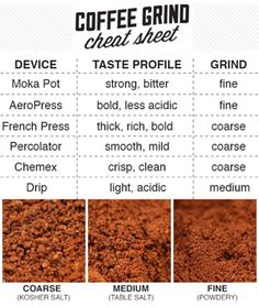 Top coffee grinders and types of coffee grinds - Looking for a coffee grinder and want to transform your coffee experience with fresh coffee grinds?