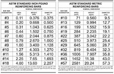 Image result for rebar size chart Civil Engineering, Periodic Table, Size Chart, Templates, Business, Don't Forget, Gallery, School, Check
