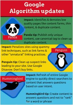 Know Google Algorithm Updates Panda Penguin & Hummingbird #googleUpdate