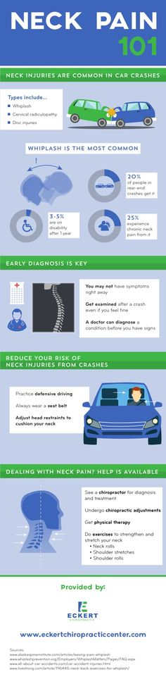 Approximately 20% of people in rear-end car crashes get whiplash. 25% of those people experience chronic neck pain from it. Find more statistics as well as treatment options by looking over this Oak Ridge, TN chiropractor infographic.