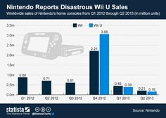 Infographic: Nintendo Reports Disastrous Wii U Sales Nintendo 3ds, Nintendo Consoles, Wii U, Video Game Industry, Geek Humor, Videogames, Competition, Innovation, The Unit