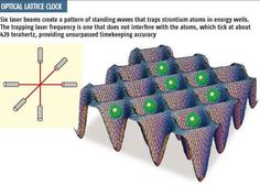 How An Optical Lattice Clock Works with Laser Beams (Diagram)