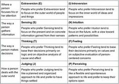Myers-Brigg Personality information.  repinned by www.yourhealingquest.com