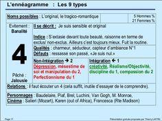 Enneagramme type 4