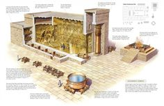 Cutaway view of King Solomon's Temple, showing the Holy Place and the Most Holy Place (or Holy of Holies) where the Ark of the Covenant was kept.