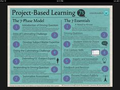 Project Based Learning...