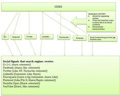 Social signals #SEO diagram