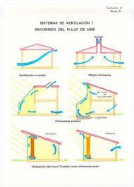 Resultado de imagen para ventilacion cruzada efecto venturi