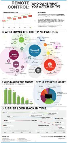 Quién son los propietarios de las cadenas de televisión (USA) #infografia #infographic