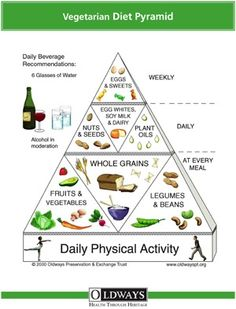Vegetarian Food Pyramid will be trying out for a month
