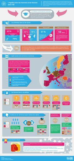 Toute l'Europe: Infographie : l'égalité entre les hommes et les femmes dans l'UE