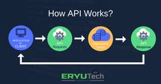 Application Programming Interface (API) How IT works? Application Programming Interface, Infographics, No Response, It Works, Technology, Waiting Staff, Tech, Infographic, Tecnologia