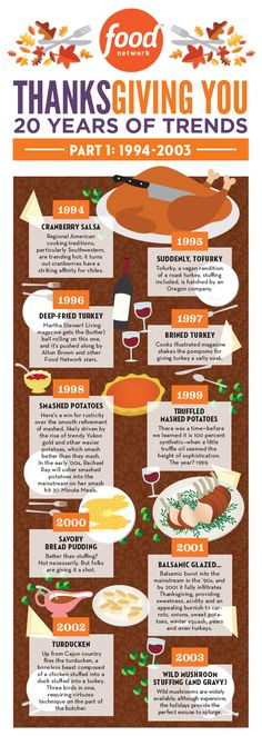 20 Years of Thanksgiving Trends [INFOGRAPHIC] - foodnetwork.com