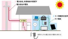 ■ 電力会社、有資格者の管理下 電力会社の電気  分電盤  ■ ナノ発電所の世界  マイ電気  長雨のときは 電力会社の電気 も使える