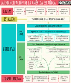 La emancipación de la América española South American History, Spanish English, Spanish Language Learning, Mystery Of History, Study Skills, World History, Did You Know, Facts, Education