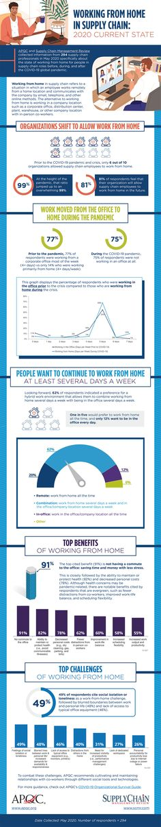 Infographic: Current state of working from home in 2020 - Supply Chain Management Review Supply Chain Management, Infographics, Challenges, Infographic, Info Graphics, Visual Schedules