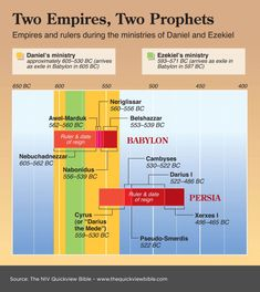 Infographic showing the Rulers and Empires during the times of the prophets Daniel and Ezekiel. See more here: www.BibleVersesAbout.org/bible/