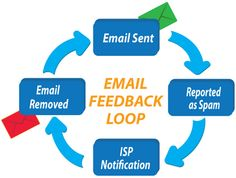 Email marketing is a cost-effective way to increase the revenue being in touch with your customers. An email service provider can immensely help your small business generate and send emails to the targeted customers. Hemsmail: Best email marketing india company provides very result oriented services. Click or Call at Toll Free – 1800-200-4221.