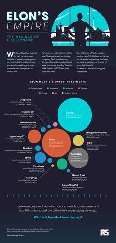 elon musk, infographic