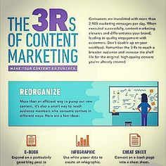 3Rs of content marketing Source: business2community.com #content #marketing #brand #reorganizing #creativity #audience #rewrite #retirement. #consumer #engagement #effective #efficient #execution #differentiation #leadership #audience #reorganizing