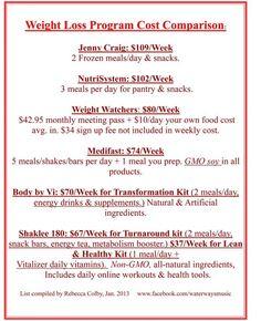 weight loss programs comparison #newyearnewyou #shaklee180