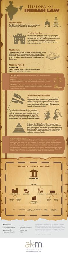 History of Indian Law Akm, Pre And Post, Infographics, Sheet Music, Knowledge, Indian, History, Historia, Infographic