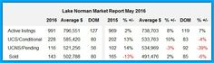 Lake Norman's May 2016 Market Report.  Learn more: http://bestrealestatelakenorman.com/lake-norman-real-estates-may-2016-market-report-what-the