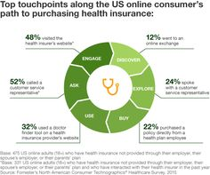 The Data Digest: The Multifaceted Journey To Purchasing Health Insurance | Forrester Blogs