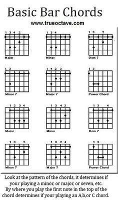 Walrus Productions Guitar Chord Mini Chart  Guitar Chords