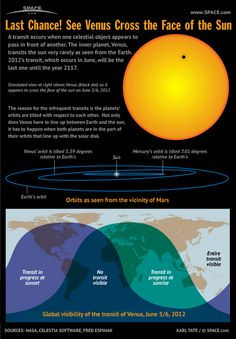 Venus to Cross the Face of the Sun ....... next time this will happen is in 2127!