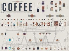 The Compendius Coffee Chart from Pop Chart Lab -- a comprehensive compendium of the varied ways--from Chemex contraptions to French presses to the simple automatic drip--to produce wondrous, life-giving coffees. How To Make Coffee, I Love Coffee, My Coffee, Coffee Drinks, Making Coffee, Coffee Mugs, Coffee Beans, Coffee Club, Coffee Gifts