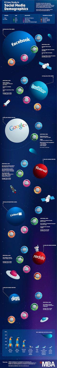 Profils des différents utilisateurs de Facebook, Twitter, Google +, Pinterest, Reddit et Digg