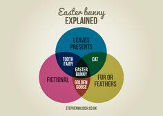 Easter Bunny Explained | infographic via StephenWildish.co.uk
