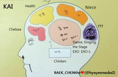 EXO's Second Box : Brain Map - Kai