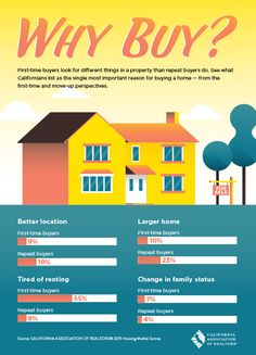 Compare the reasons why first time buyers and repeat buyers in California are looking to buy a new home.