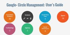 Blogging Tips  -- Managing your Google Plus Circles - CT Social