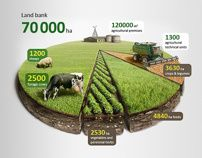 Agricultural infographics by Anton Egorov, via Behance