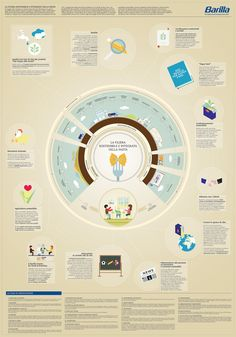 Infographics for Barilla Corporate Social Responsibility