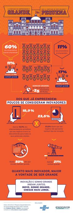Infográfico: Empreendedorismo nas Universidades - Inovação e Sonho Grande andam juntos