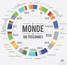 Le monde expliqué en 100 personnes (via Courrier international)