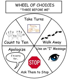 Wheel of Choices - is designed to give students appropriate options in their struggles with others. Whenever they can, students should try three of these choices before approaching an adult with an issue.