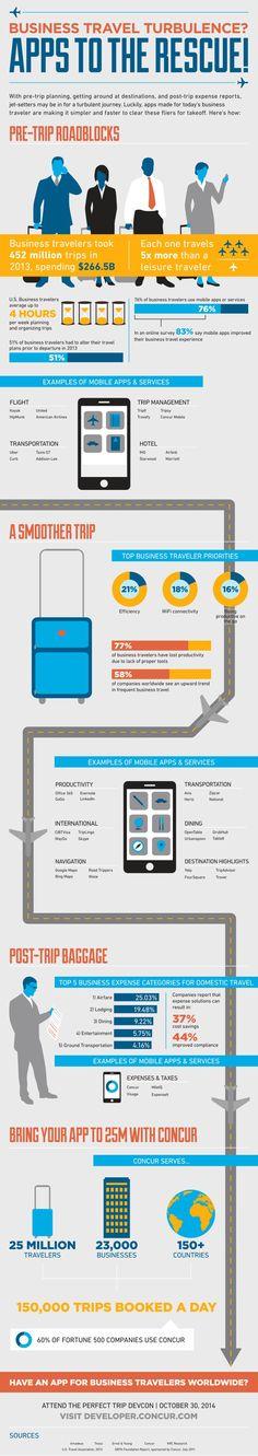 Las APPS te ayudan en los viajes de negocios.