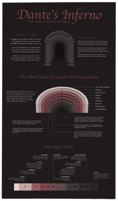 Dante's Inferno - an overview by Aaron Rowell, via Behance. if you want to understand literature you have to know the classic references
