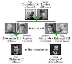 Nikolay II of Russia vs. George V of England ~