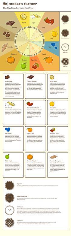 Pie chart of seasonal pies - Modern Farmer Modern Farmer, Kinds Of Pie, Recipe Sites, Pie Recipes, Food Charts, Baking Tips, Baking Recipes, Baking Ideas, Just Desserts