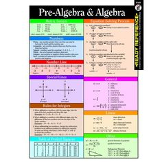 Includes basic algebraic information as well as formulas for solving common algebraic equations, including general, linear, SOH-CAH-TOA, exponents, factoring, p