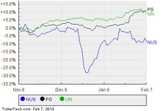 Analyst Favorites with Strong Buyback Activity: NU Skin Enterprises Ranks as a Top Pick
